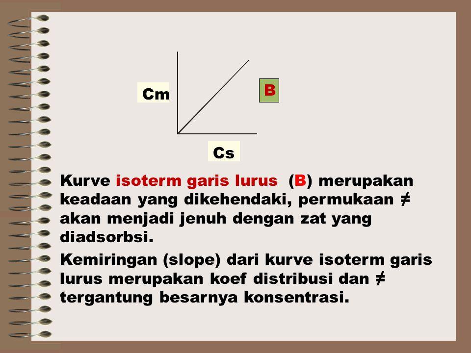 B Cm. Cs. Kurve isoterm garis lurus (B) merupakan keadaan yang dikehendaki, permukaan ≠ akan menjadi jenuh dengan zat yang diadsorbsi.