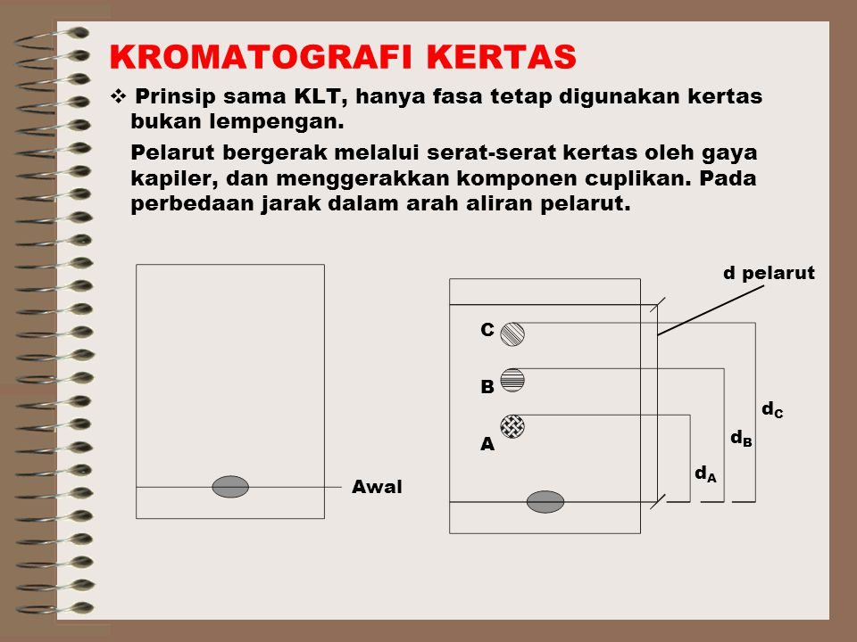 KROMATOGRAFI KERTAS  Prinsip sama KLT, hanya fasa tetap digunakan kertas bukan lempengan.