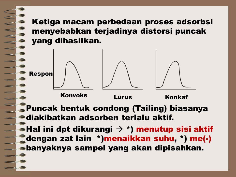 Ketiga macam perbedaan proses adsorbsi menyebabkan terjadinya distorsi puncak yang dihasilkan.