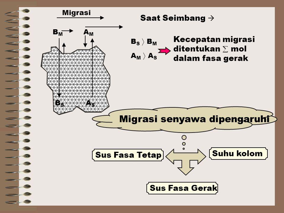 Migrasi senyawa dipengaruhi