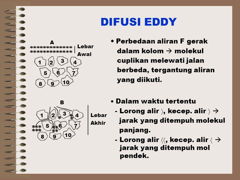 DIFUSI EDDY Perbedaan aliran F gerak dalam kolom  molekul