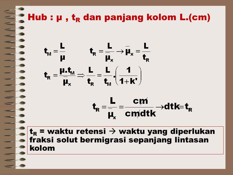 Hub : μ , tR dan panjang kolom L.(cm)