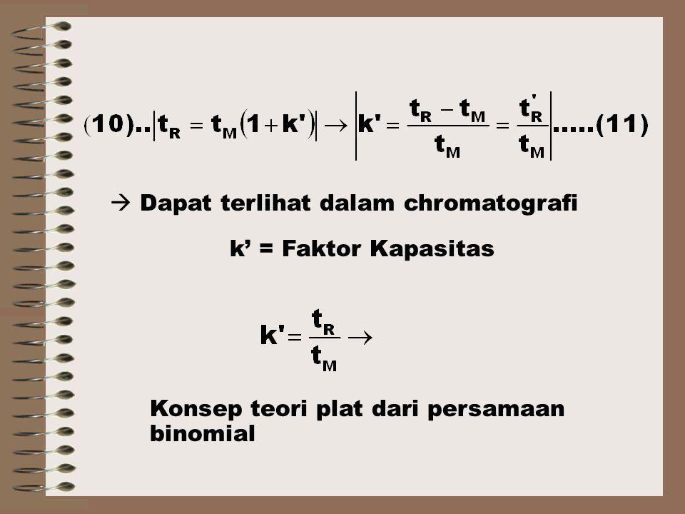  Dapat terlihat dalam chromatografi