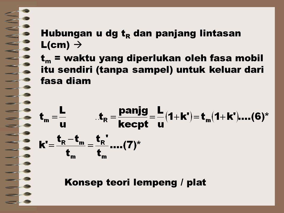 Hubungan u dg tR dan panjang lintasan L(cm) 