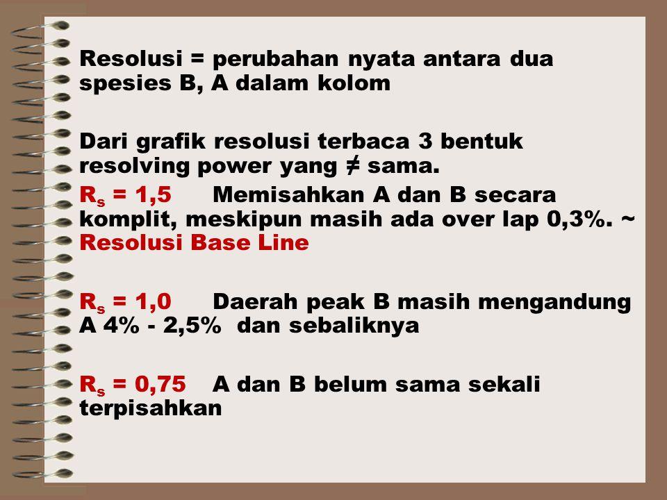 Resolusi = perubahan nyata antara dua spesies B, A dalam kolom