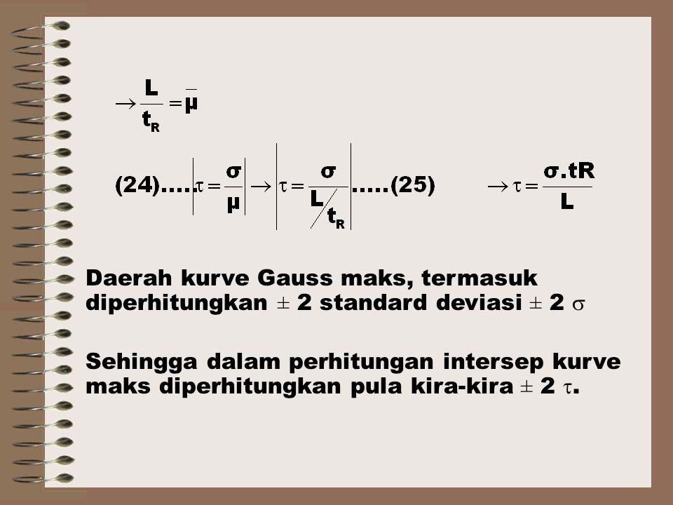 Daerah kurve Gauss maks, termasuk diperhitungkan ± 2 standard deviasi ± 2 