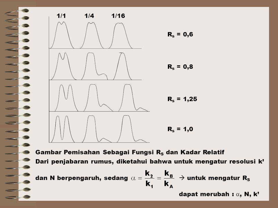 Rs = 0,6 Rs = 0,8. Rs = 1,25. Rs = 1,0. 1/1. 1/4. 1/16. Gambar Pemisahan Sebagai Fungsi RS dan Kadar Relatif.