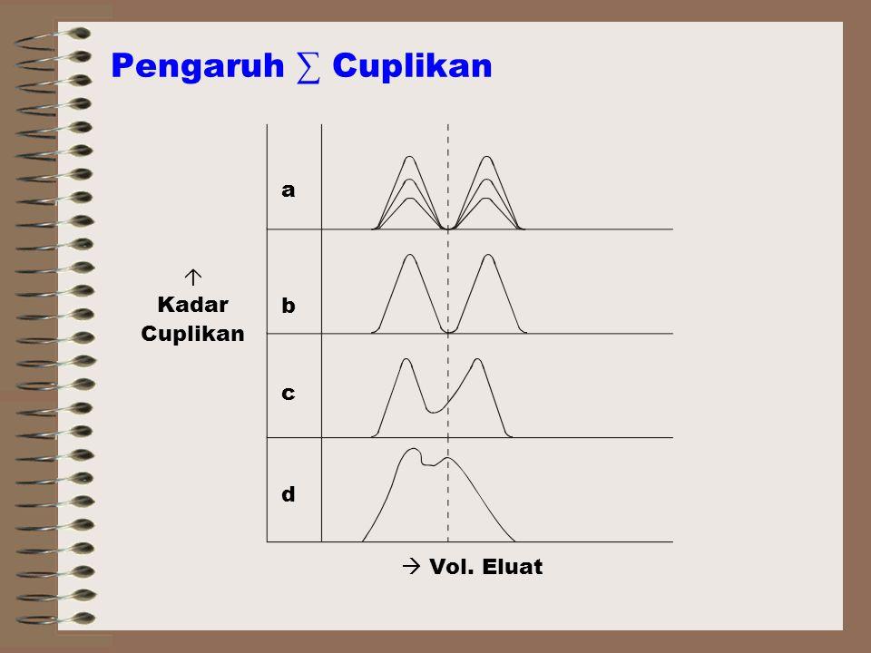 Pengaruh ∑ Cuplikan a b c d  Kadar Cuplikan  Vol. Eluat