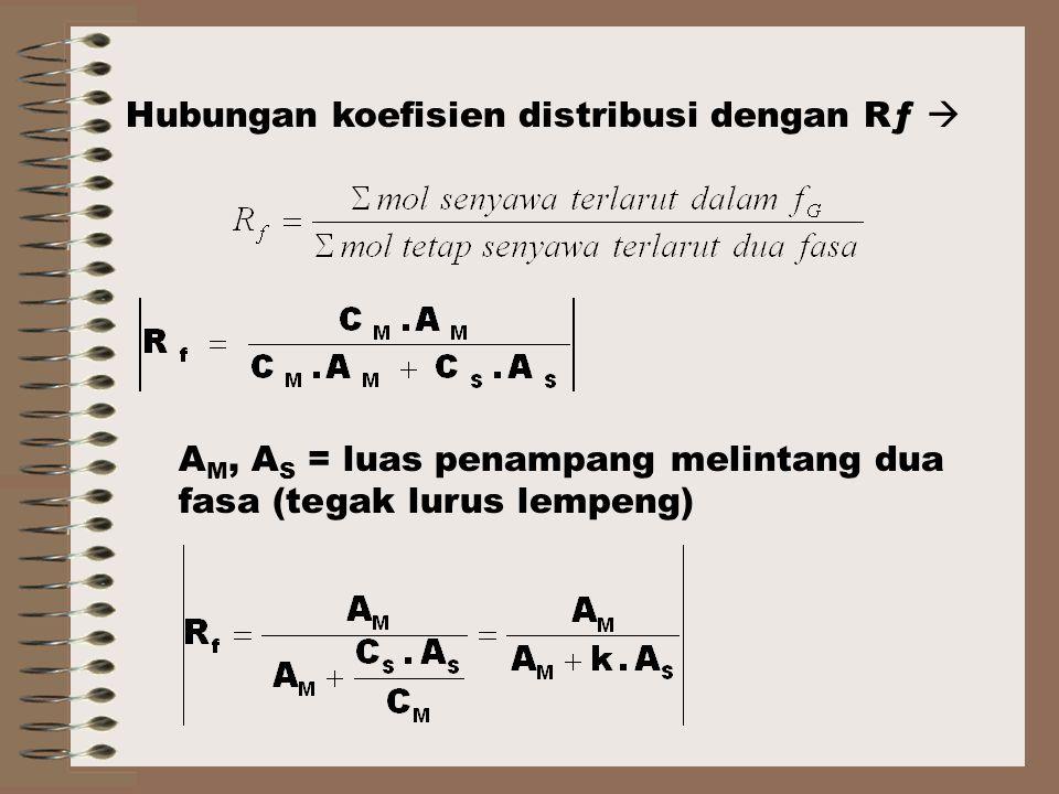 Hubungan koefisien distribusi dengan Rƒ 