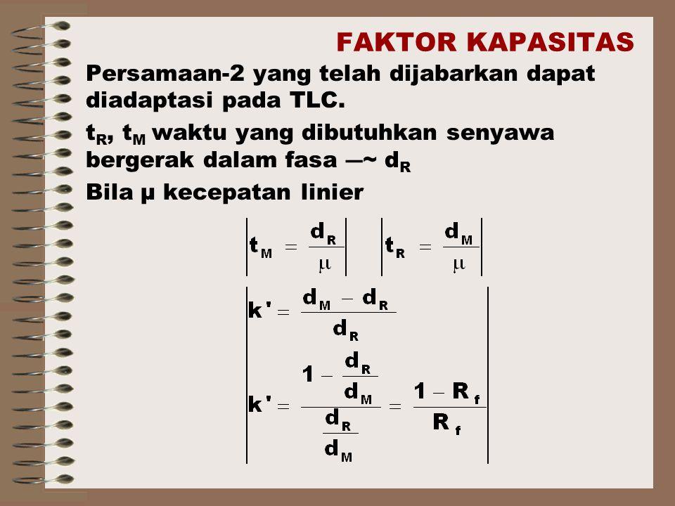 FAKTOR KAPASITAS Persamaan-2 yang telah dijabarkan dapat diadaptasi pada TLC. tR, tM waktu yang dibutuhkan senyawa bergerak dalam fasa ―~ dR.