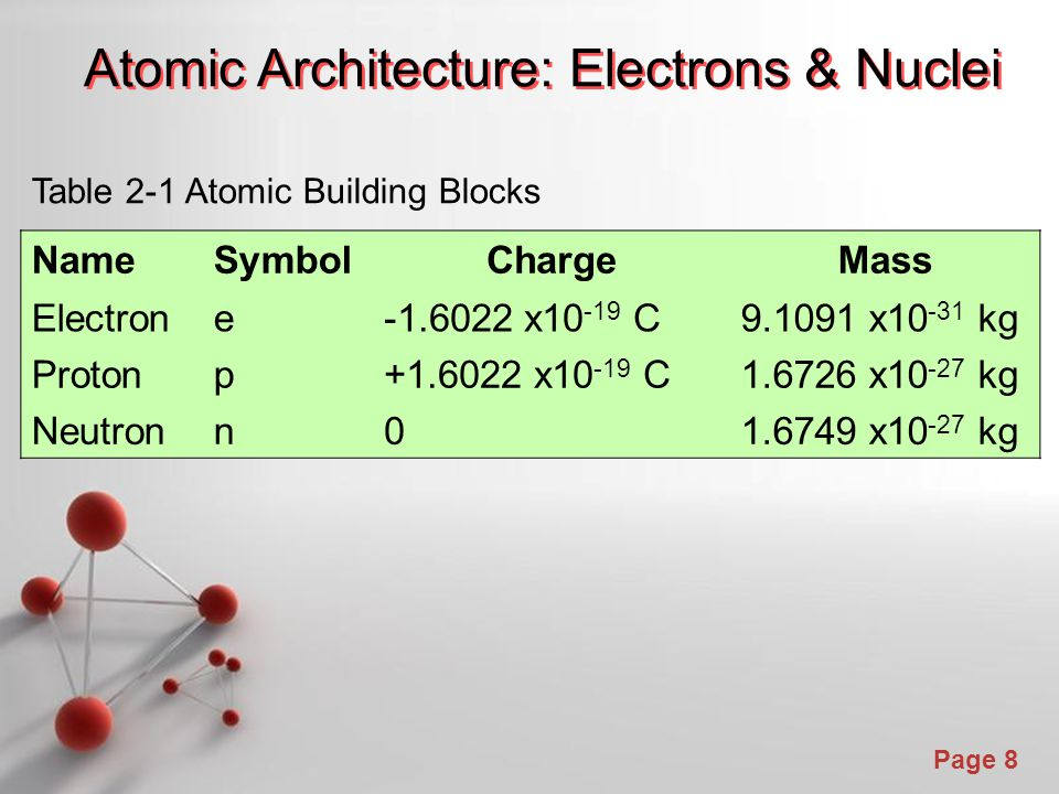 Atomic Architecture: Electrons & Nuclei