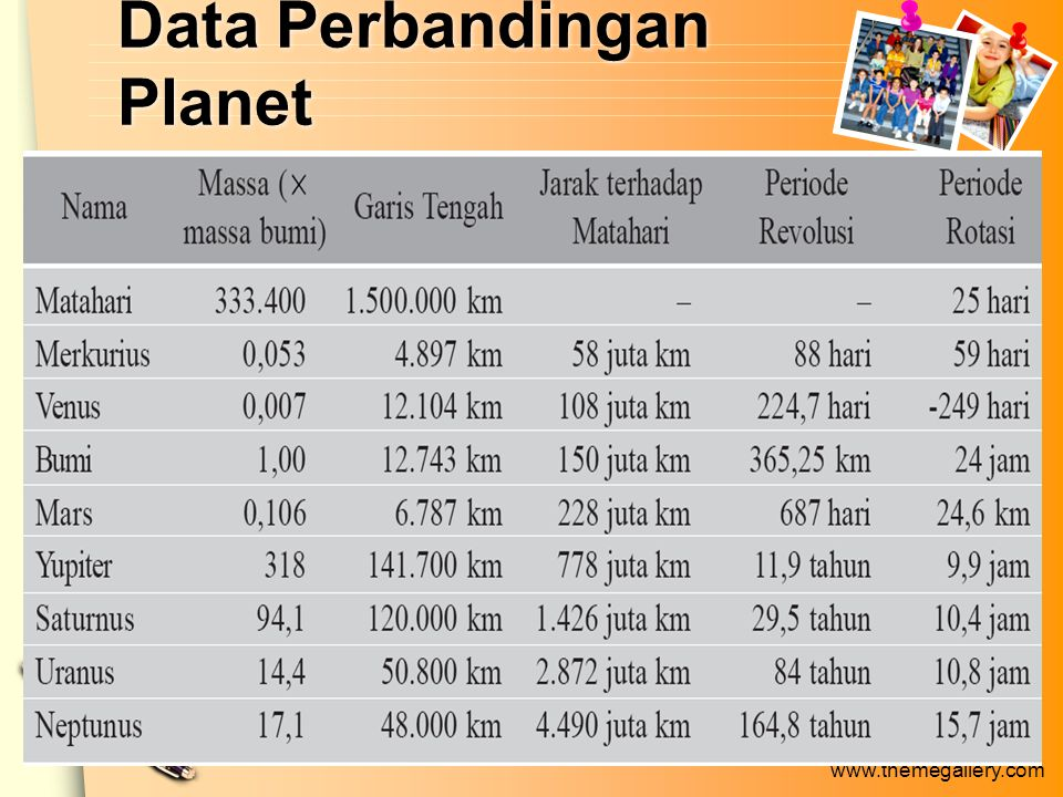Data Perbandingan Planet
