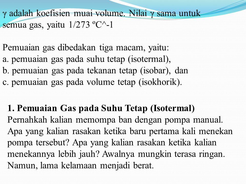 γ adalah koefisien muai volume