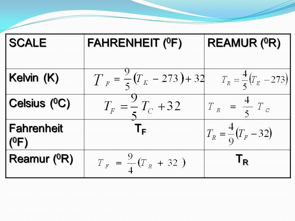 SCALE FAHRENHEIT (0F) REAMUR (0R) Kelvin (K) Celsius (0C) Fahrenheit (0F) TF Reamur (0R) TR