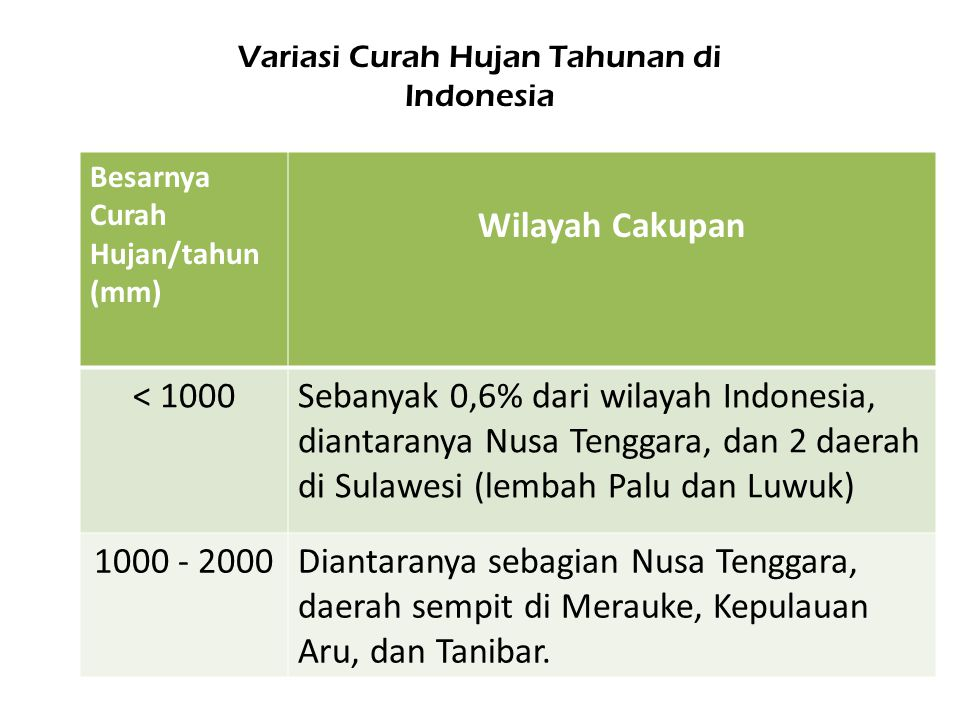 Variasi Curah Hujan Tahunan di Indonesia