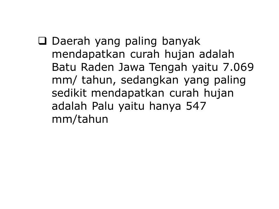 Daerah yang paling banyak mendapatkan curah hujan adalah Batu Raden Jawa Tengah yaitu 7.069 mm/ tahun, sedangkan yang paling sedikit mendapatkan curah hujan adalah Palu yaitu hanya 547 mm/tahun