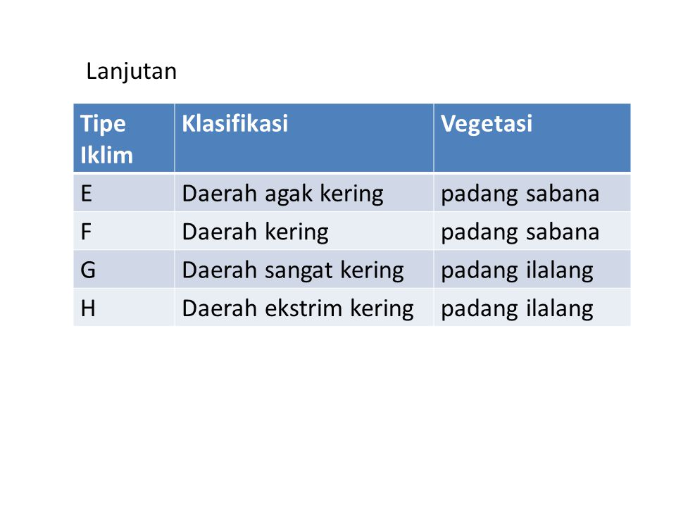 Lanjutan Tipe Iklim. Klasifikasi. Vegetasi. E. Daerah agak kering. padang sabana. F. Daerah kering.