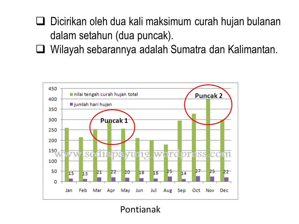 Wilayah sebarannya adalah Sumatra dan Kalimantan.
