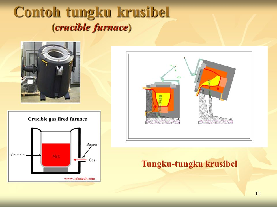Contoh tungku krusibel (crucible furnace)