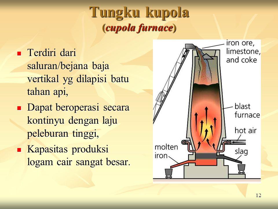 Tungku kupola (cupola furnace)