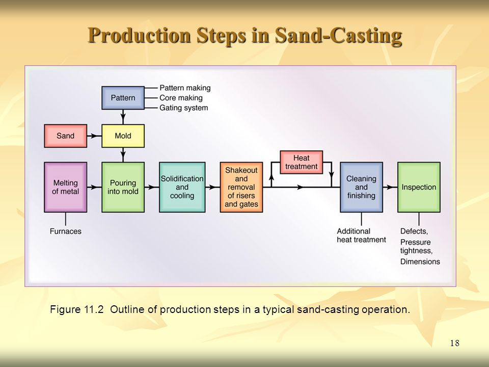 Production Steps in Sand-Casting