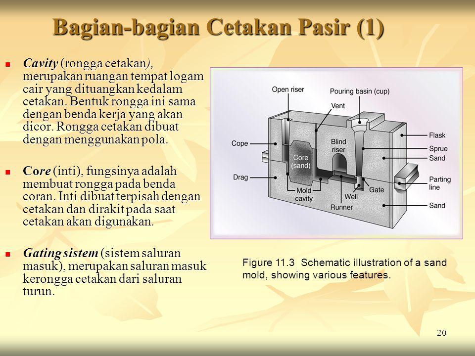 Bagian-bagian Cetakan Pasir (1)