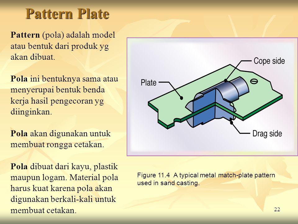 Pattern Plate Pattern (pola) adalah model atau bentuk dari produk yg