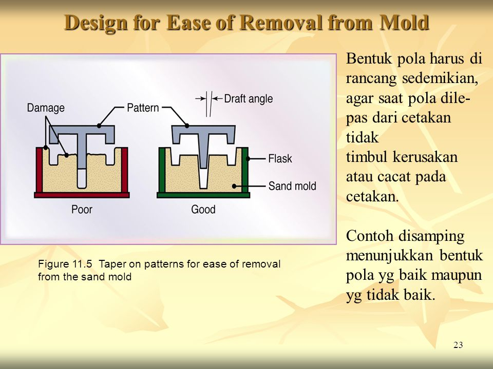 Design for Ease of Removal from Mold