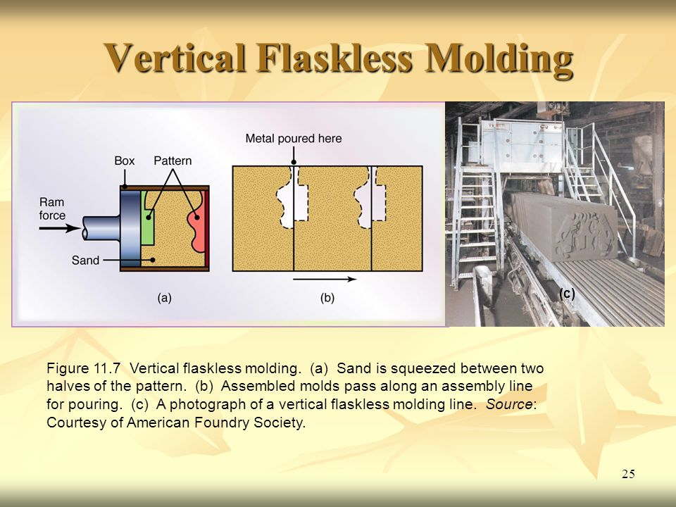 Vertical Flaskless Molding