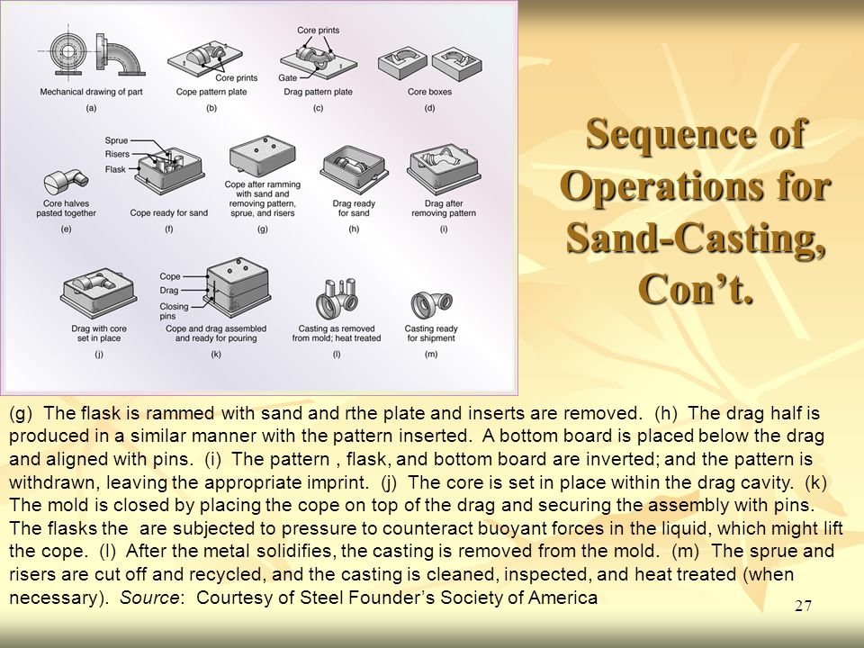 Sequence of Operations for Sand-Casting, Con't.