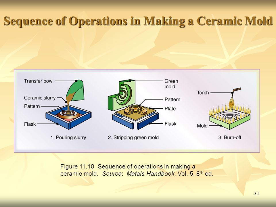 Sequence of Operations in Making a Ceramic Mold