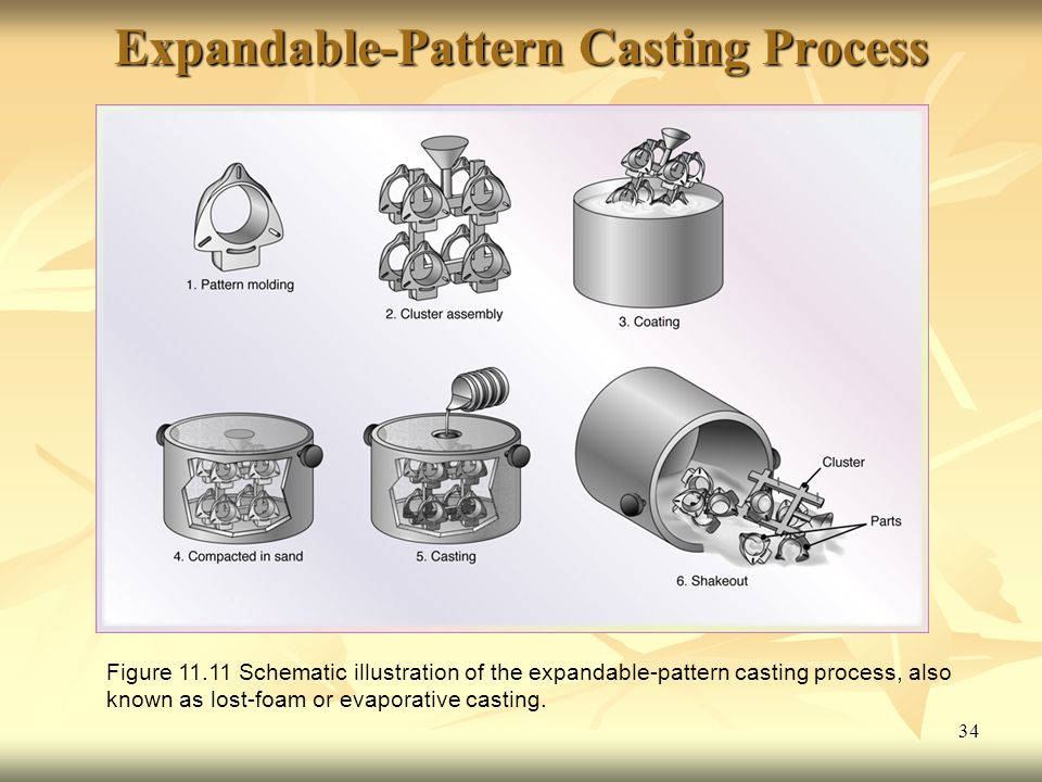 Expandable-Pattern Casting Process