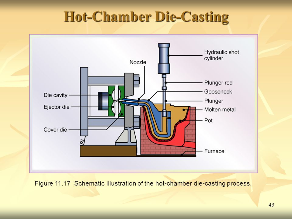 Hot-Chamber Die-Casting