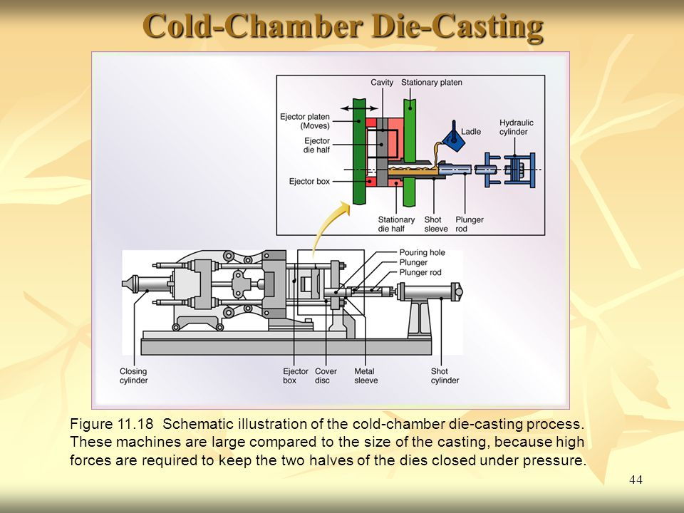 Cold-Chamber Die-Casting