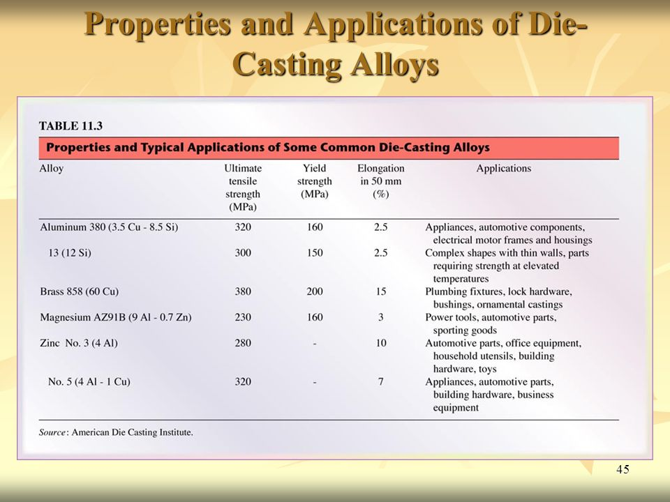 Properties and Applications of Die-Casting Alloys