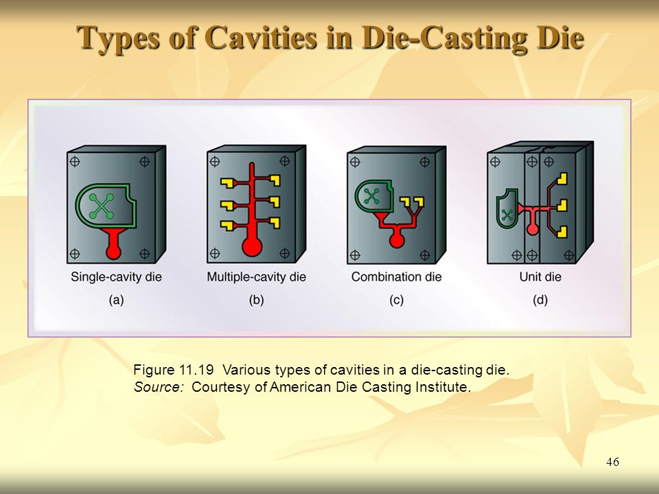 Types of Cavities in Die-Casting Die