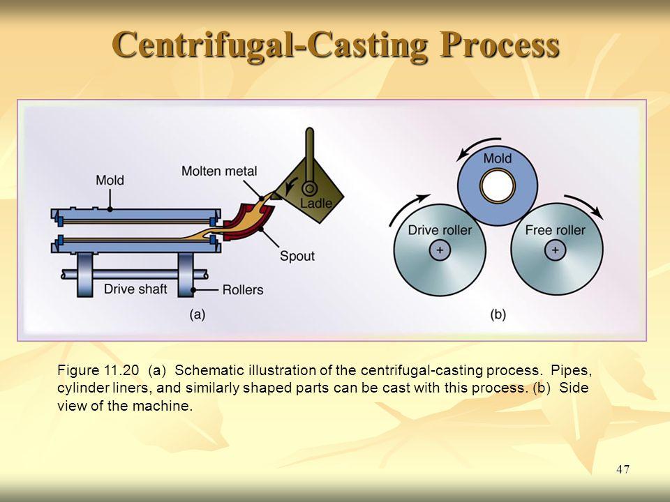 Centrifugal-Casting Process