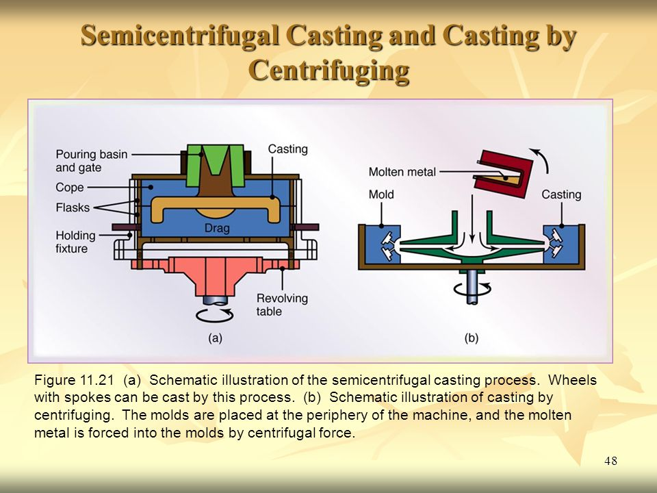 Semicentrifugal Casting and Casting by Centrifuging