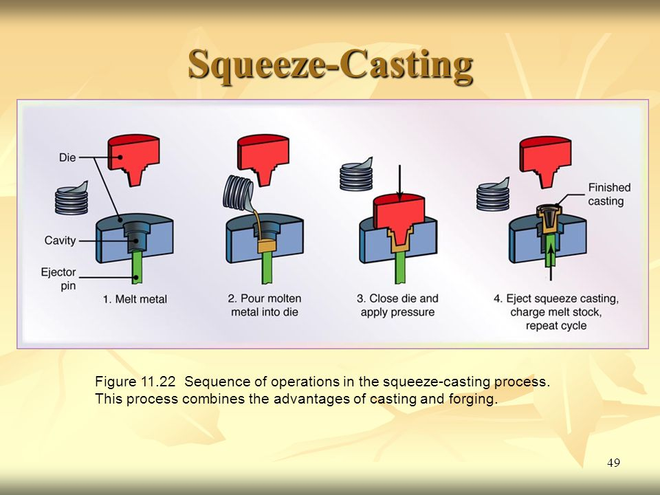 Squeeze-Casting Figure 11.22 Sequence of operations in the squeeze-casting process.
