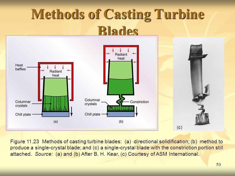 Methods of Casting Turbine Blades