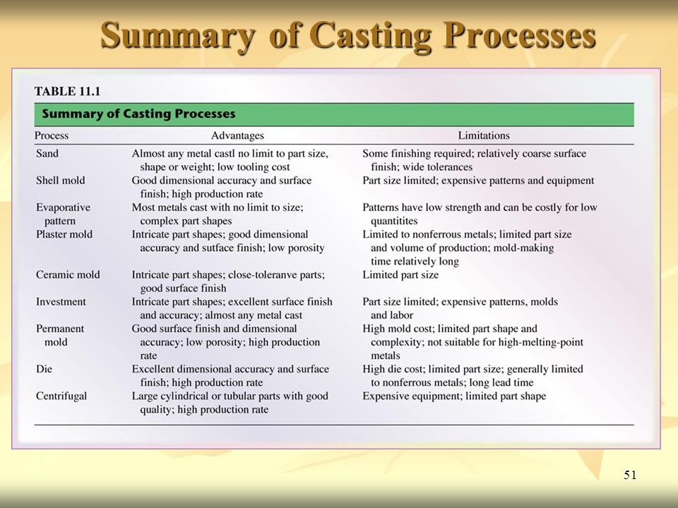 Summary of Casting Processes