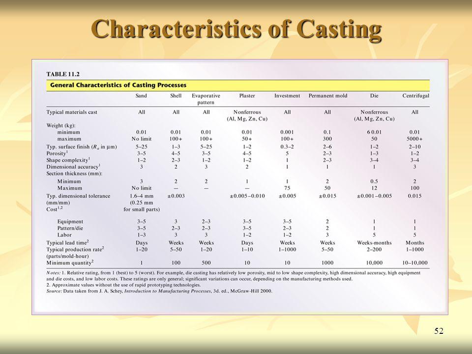 Characteristics of Casting