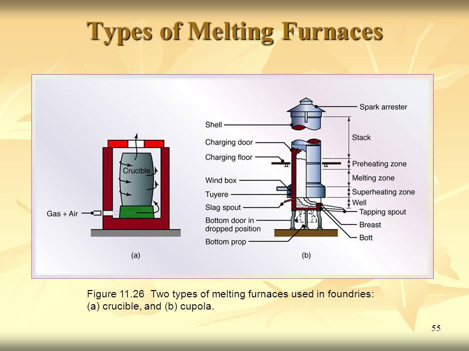Types of Melting Furnaces