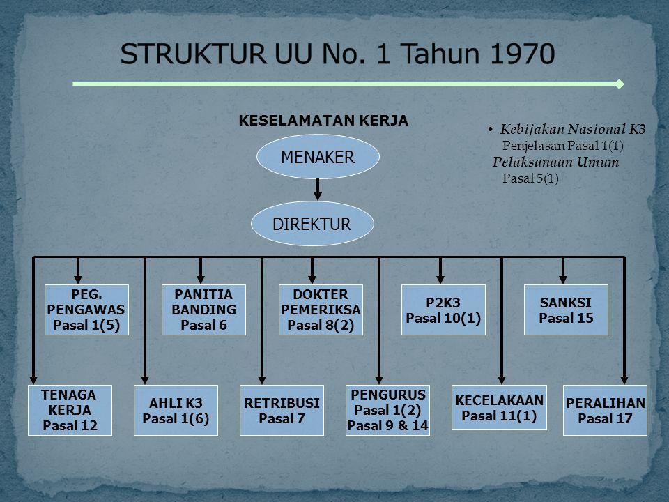 STRUKTUR UU No. 1 Tahun 1970 MENAKER DIREKTUR KESELAMATAN KERJA