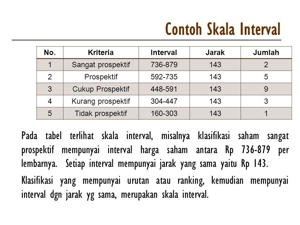 Contoh Skala Interval No. Kriteria. Interval. Jarak. Jumlah. 1. Sangat prospektif. 736-879. 143.