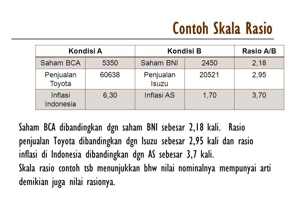 Contoh Skala Rasio Kondisi A. Kondisi B. Rasio A/B. Saham BCA. 5350. Saham BNI. 2450. 2,18. Penjualan Toyota.
