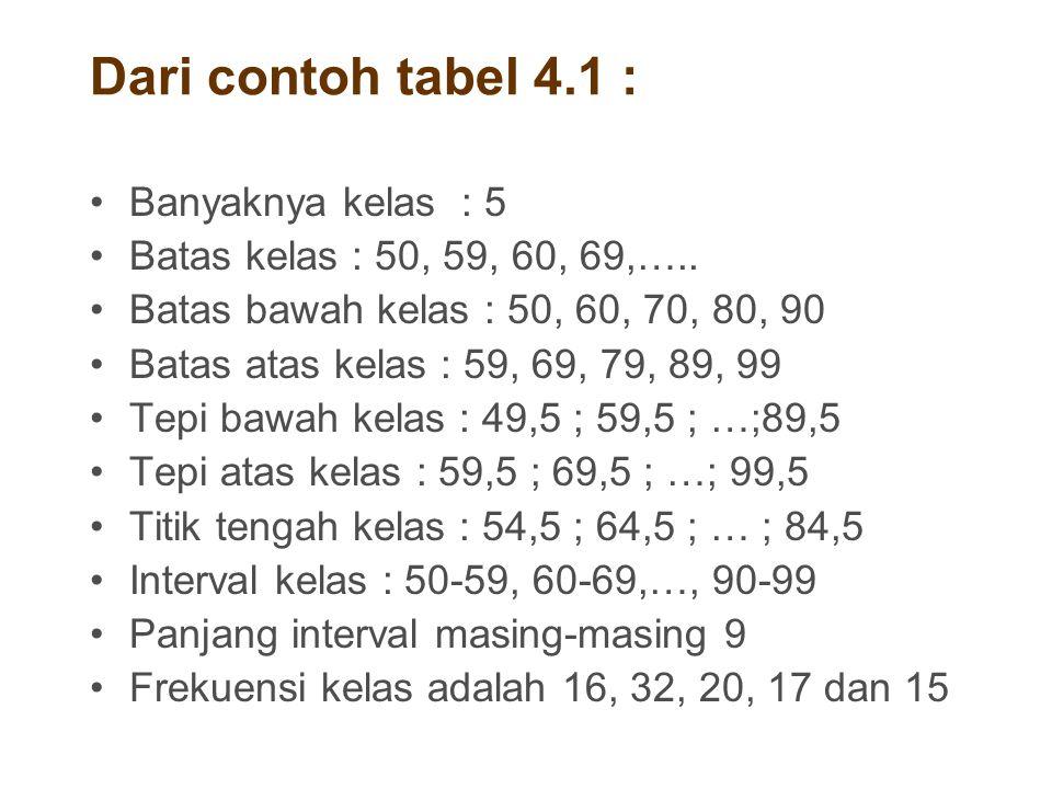 Dari contoh tabel 4.1 : Banyaknya kelas : 5