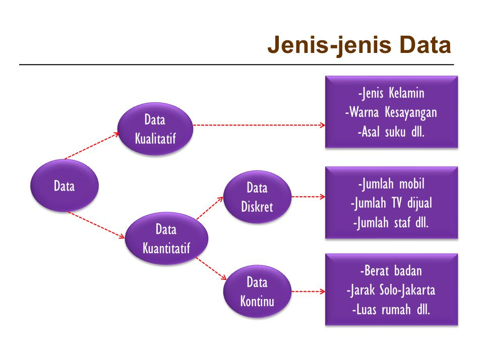 Jenis-jenis Data -Jenis Kelamin -Warna Kesayangan -Asal suku dll.
