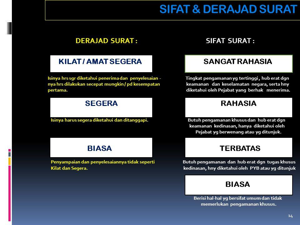 SIFAT & DERAJAD SURAT DERAJAD SURAT : SIFAT SURAT :