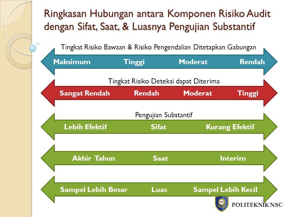 Ringkasan Hubungan antara Komponen Risiko Audit dengan Sifat, Saat, & Luasnya Pengujian Substantif